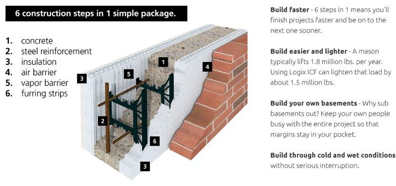 Logix 6 construction steps in 1 ICF