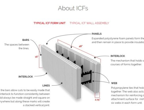 What Are The Advantages Of Insulated Concrete Forms (ICFs)?