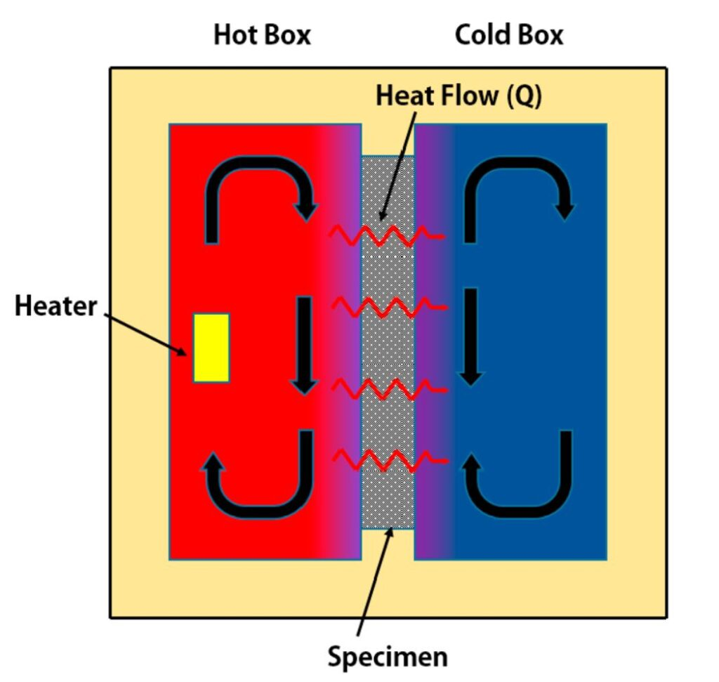 ASTM C-1363 Guarded Hot Box