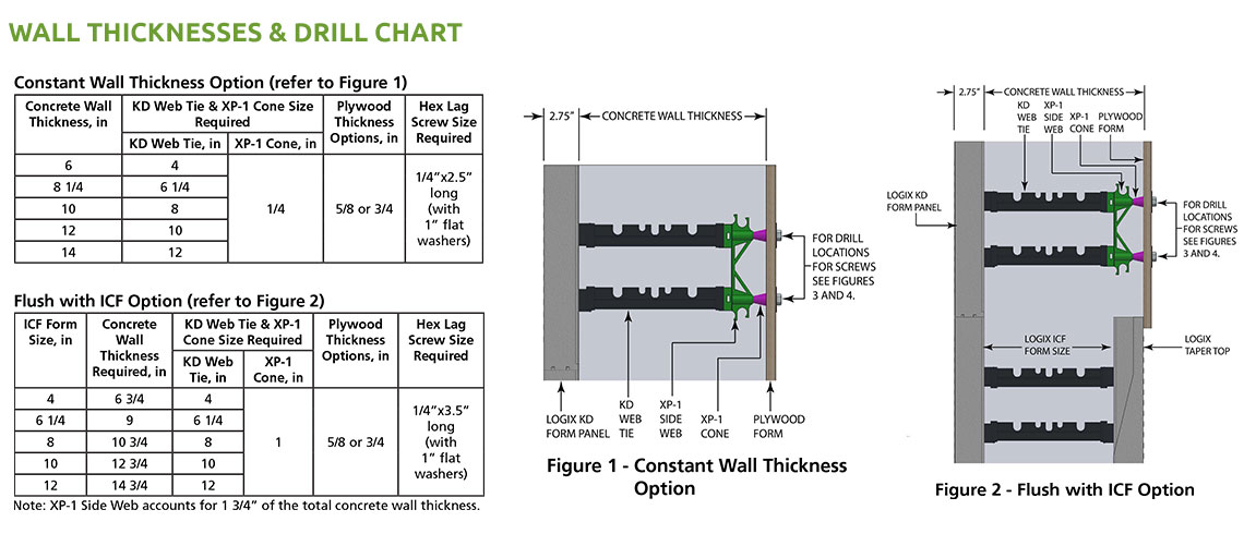 Insulated Concrete Forms, ICF Walls, and ICF Construction